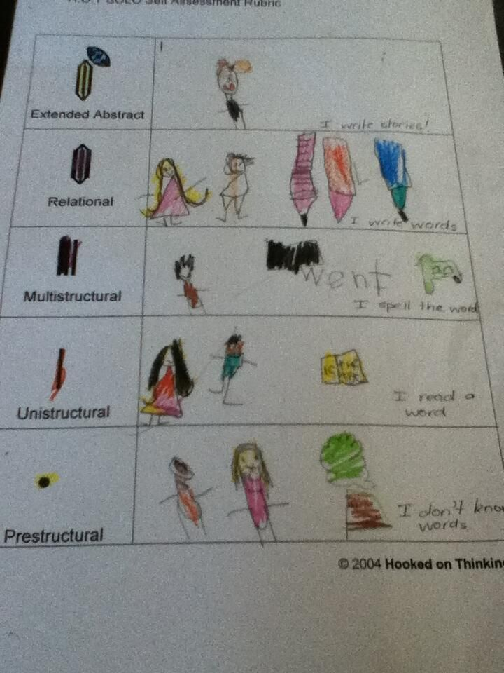 Bridget Casse @BridgetCasse Dec 1  Love point 9. http://pamhook.com/wiki/Advantages_of_SOLO_Taxonomy … Illustrated by my 5 y/os... #SOLOT...