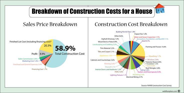 Best 25 Construction Cost Ideas On Pinterest Home