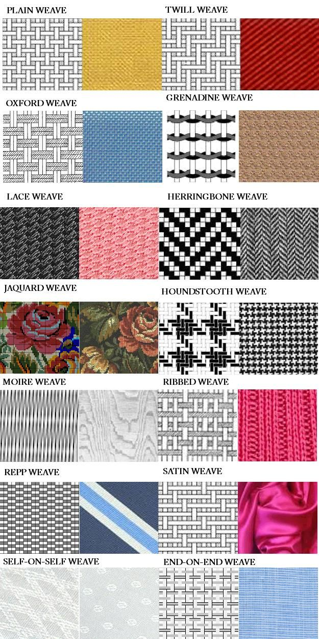 Woven Fabric Patterns. Spot the mistake!!! The rib weave picture is in fact a RIB KNIT fabric (a knitted fabric - not a woven one).