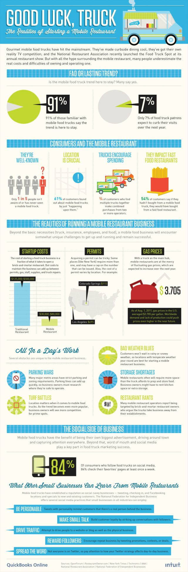 Food Truck Infographic. Restaurants battle this but seems like fast food is where the business comes from.