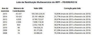 NONATO NOTÍCIAS: RECEITA FEDERAL LIBERA LOTE DE RESTITUIÇÃO DO IMPO...
