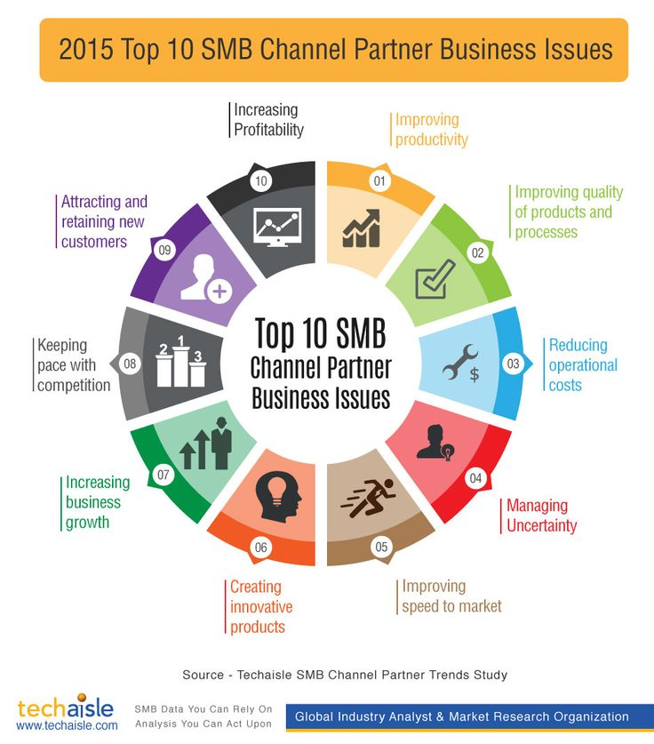 """Infographic presents the top 10 business issues being addressed by SMB channel partners in 2015 and part of 2016. There are many ways that SMB channel partners can attack these issues; in some areas, cloud is part of the problem, while in others, it helps form some of the solution. The """"problem"""" items are readily apparent near the top of this list."""