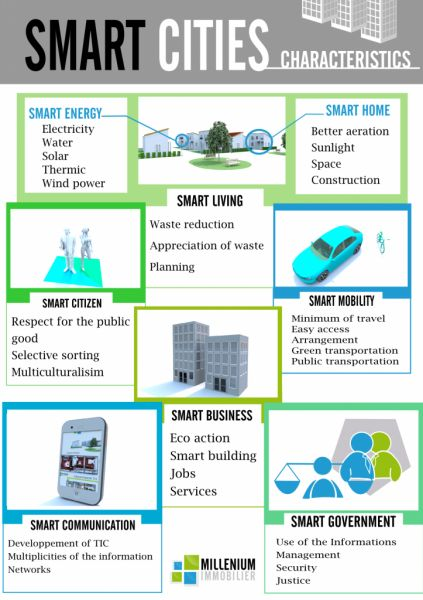 Useful #infographic about Smart City concept #smartcity