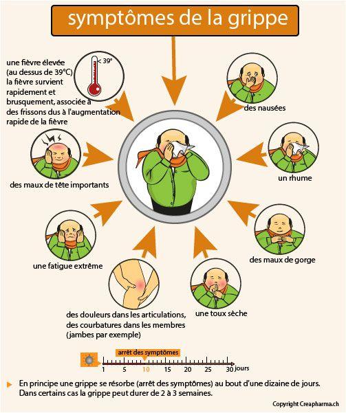 Symptômes de la grippe