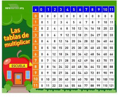 Tablas de multiplicar (7)