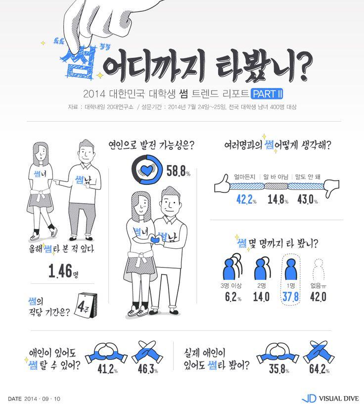 """20대 男女대학생 35.8% """"애인 있어도 썸 타 봤다"""" [인포그래픽] #University / #Infographic ⓒ 비주얼다이브 무단 복사·전재·재배포 금지"""