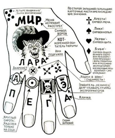 russian prison tattoos - Yahoo Image Search results