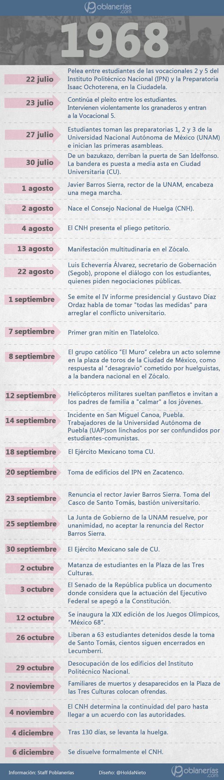 Así se desarrollaron los hechos, antes y después de la matanza en la Plaza de las Tres Culturas, en Tlatelolco.