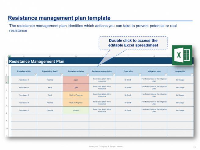 Organizational Change Management Template In 2021 Change Management Communication Plan Template Communications Plan