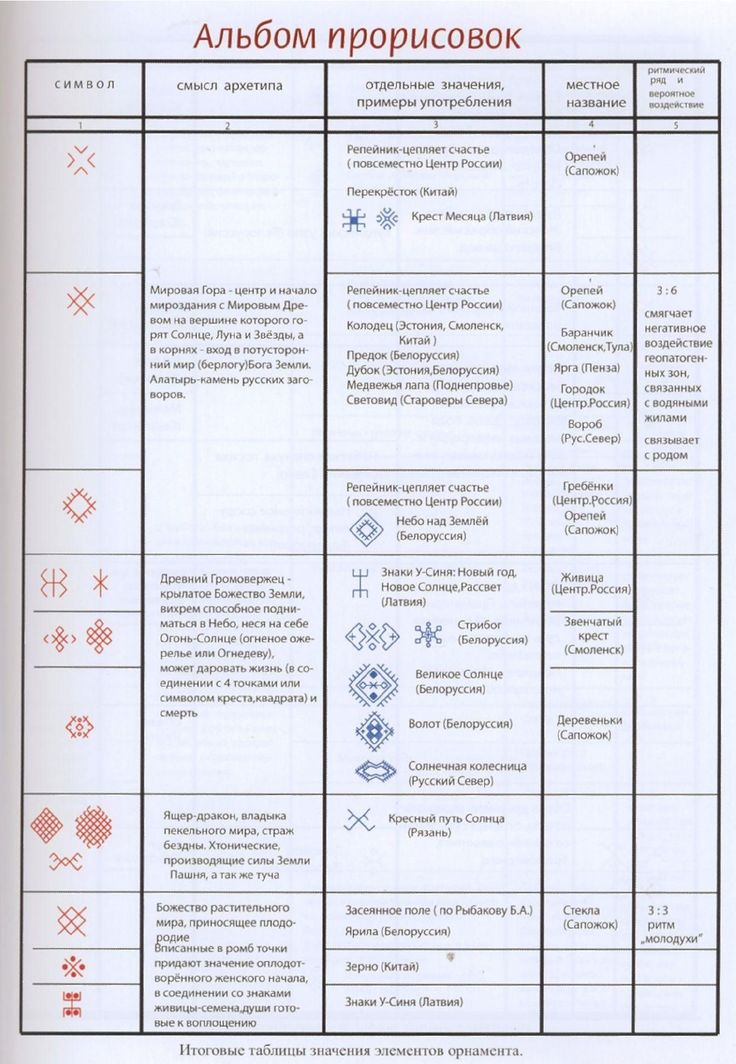 Сокровища русского орнамента Table of symbol meanings in Russian folk design.