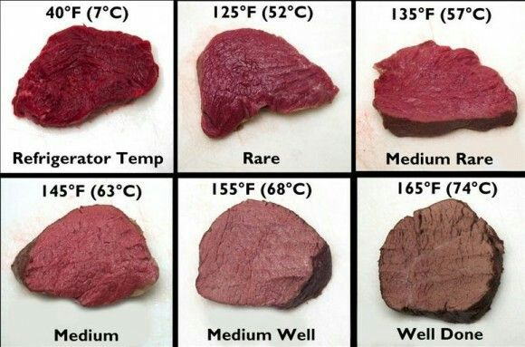 13 Best Meat Cut Charts Images On Pinterest Meat Charts