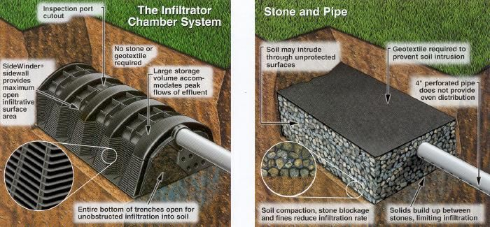 Infiltrator Drain Field Systems are the top of the line septic system material!  These Drainfields will endure the test of time!  Call Frank Gay Services to get more information about a Free drain field installation Estimate!