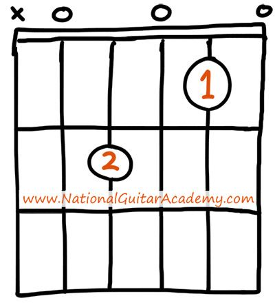 how to play little things on guitar no capo