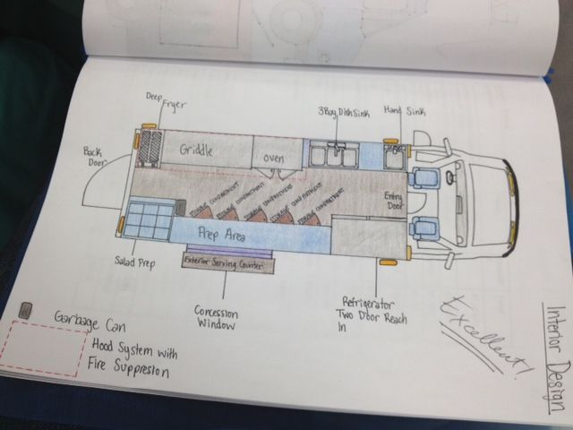 Food truck plan google search smoothies pinterest for Food truck blueprints