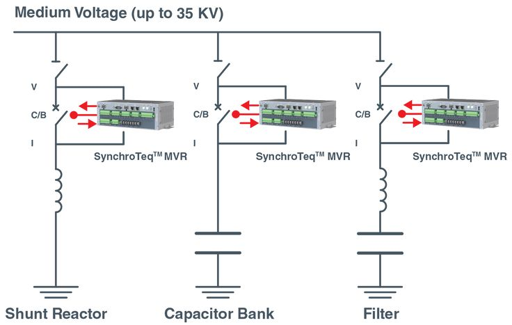 SynchroTeq - Controlled switching Device – Inrush Current Limiter – Power transformer, fast Switching, SVC, shunt reactor, capacitor bank. - Vizimax