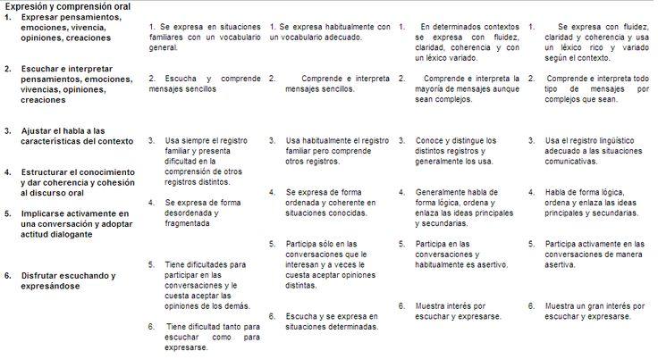 Descriptors per avaluar la competència lingüística. http://www.inteligenciasmultiples.net/MaterialPlantilas/comunicacionlinguis.htm font: Escola Montserrat
