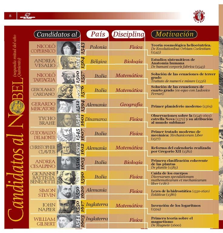 Candidatos al Nobel (segunda mitad del año Quiniento)