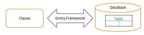 Understanding Entity Framework