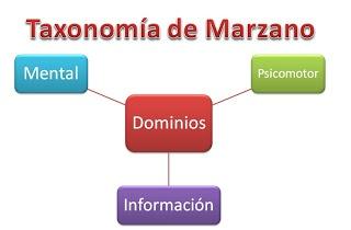 Educación Basada en Competencias: Marzano Research Laboratory