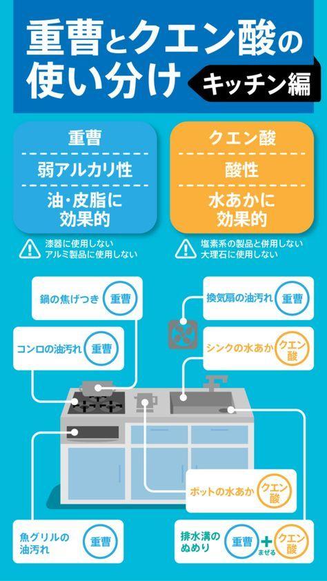 【図解】分かりやすい重曹とクエン酸の使い分け キッチン編 - テノヒラシンブン