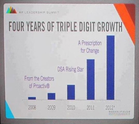 No Recession for Rodan + Fields!!! WOW--Triple digit growth FOUR years in a row! Recession proof YOUR future. These products will be a household name, their creators are the same doctors who created Proactiv. Learn more visit my website https://wendi.myrandf.biz/