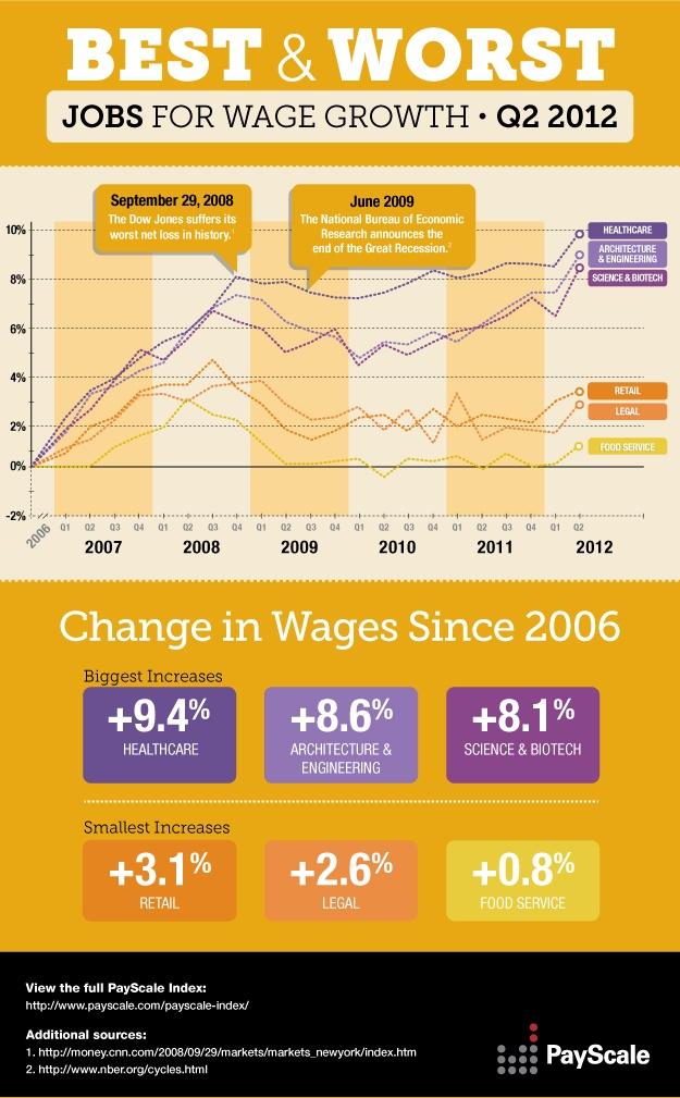 Best Paid Jobs 2012-infographic  http://www.roehampton-online.com/About%20Us/Roehampton%20London.aspx?4231900