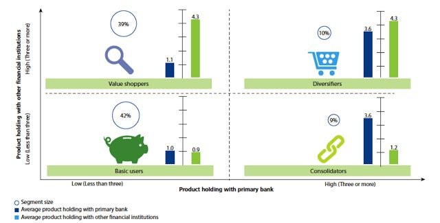 Bank Marketing Strategy: Banks Need To Reassess Cross-Selling Efforts