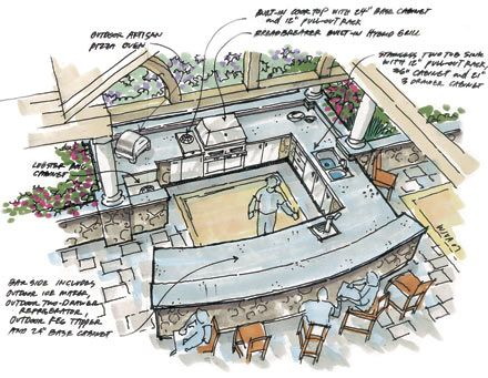outdoor kitchen designs plans