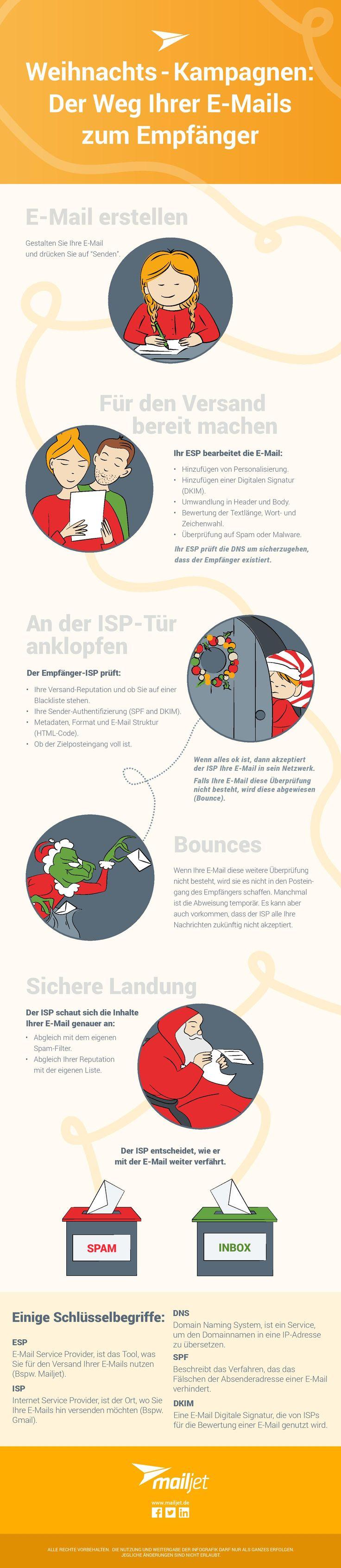 Weihnachtszeit ist E-Mail Zeit. Wissen Sie welchen Weg Ihre Feiertagskampagnen zurücklegen bevor diese bei Ihren Empfängern ankommen? Wenn nicht, dann haben wir genau das Richtige für Sie. Unsere Infografik zeigt Ihnen wie Ihre Weihnachtsemails zu Ihren Kunden gelangen.