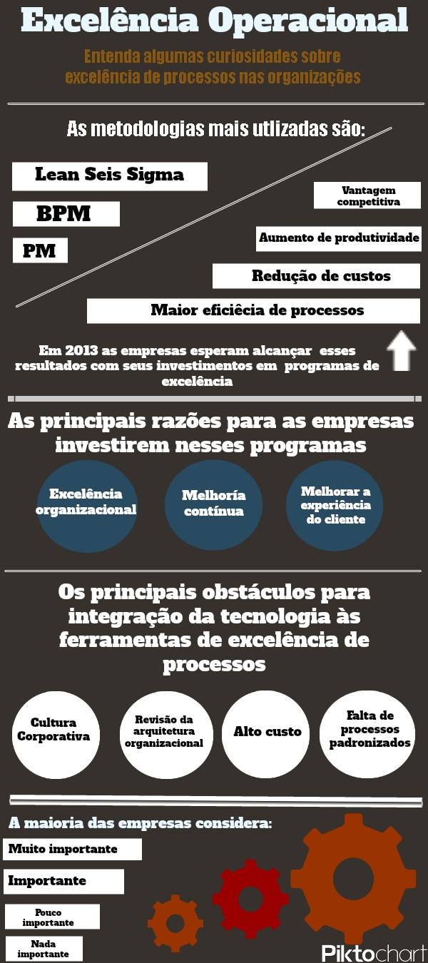 Curiosidades sobre excelência operacional nas empresas