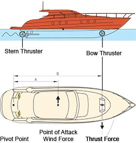 17 best images about docking by control s work boat bow thruster guide what do you expect from your thruster what is the