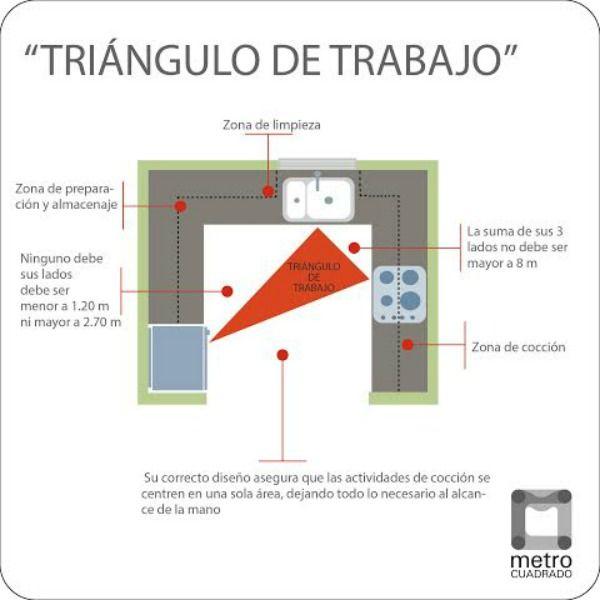 Gu a de distribuci n de una cocina cocina decora ilumina triangulo de trabajo cocinas - Distribucion de cocina ...