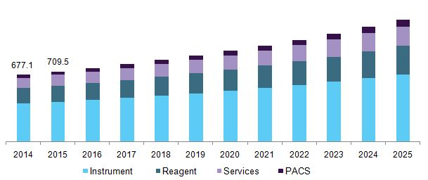 Veterinary Imaging Market Worth $3.27 Billion By 2025 | CAGR: 6.6%: Grand View Research, Inc.
