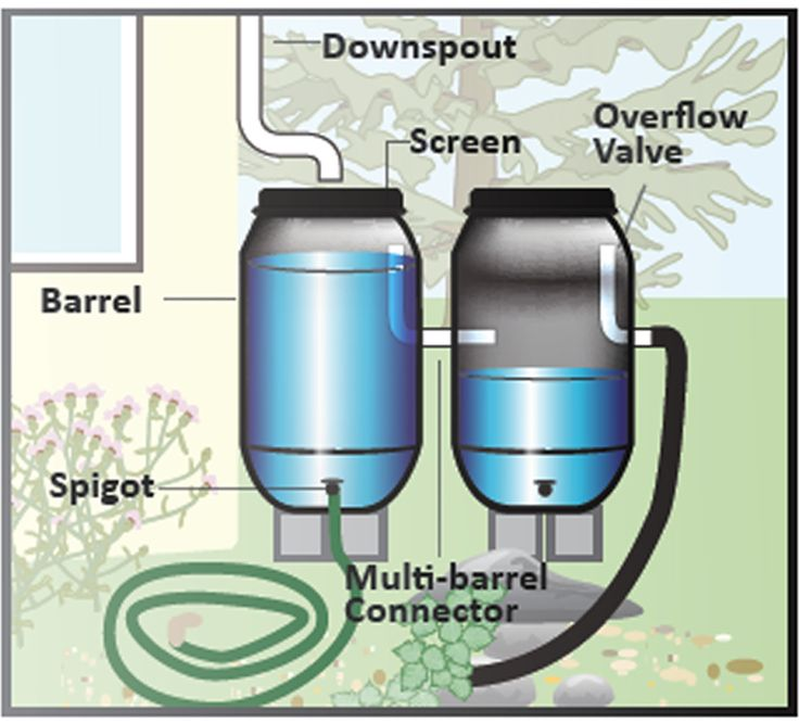 Rain Barrels, Rain Chains, and Cisterns | Water LA                                                                                                                                                                                 More