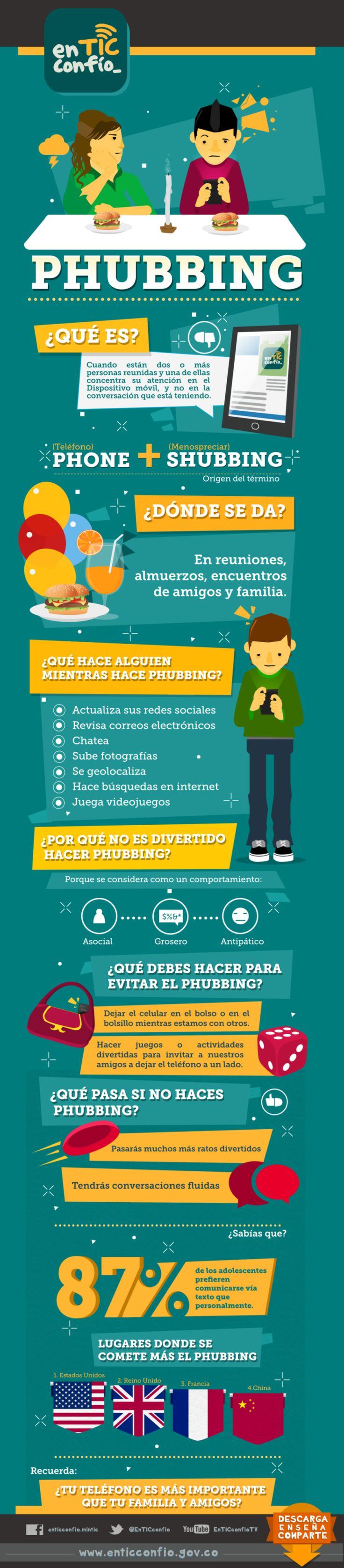 ¿Sabes que es el phubbing?  El 87% de los adolescentes prefieren comunicarse vía texto que personalmente. Infografía vía @alfredovela y @EnTICconfio