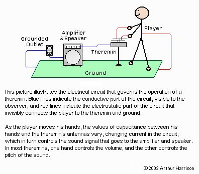 theremin schematic 2 10 from 81 votes theremin schematic 10 10 from rh 12 14 19 yogaloft online de