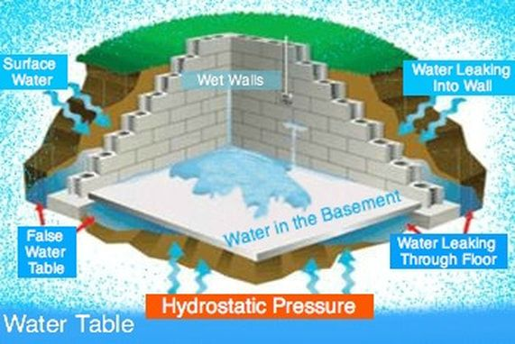 Wet Basement Problems Diagram Waterproofing Solutions For Water Leaking Into The Basement Through T Waterproofing Basement Wet Basement Wet Basement Flooring
