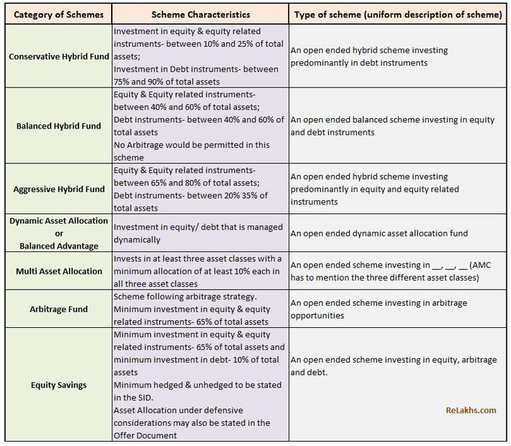 Re-categorization of Hybrid Mutual Fund Schemes in India as per SEBI's revised norms.