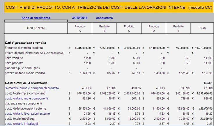 Calcolare i costi di prodotto con Driving | B2corporate