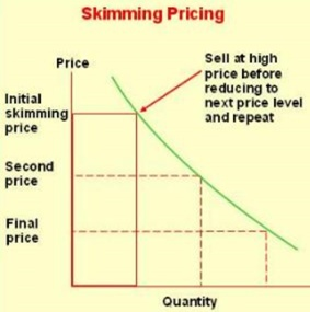 SICCA uses price skimming charging a high price during the introductory stage and lowering the price later.  During introductory phase the objective is to recover development costs, so price is high. Due to technology diffusion competition heats up and price has to drop so the product remains competitive. Product quality and image support higher price and competitors cannot enter market in the earlier phase.