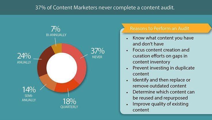 Why you should perform a content #marketing audit?#contentmarketing #SMM #contentstrategy #SocialMedia #DigitalMarketing #GrowthHacking #SEO