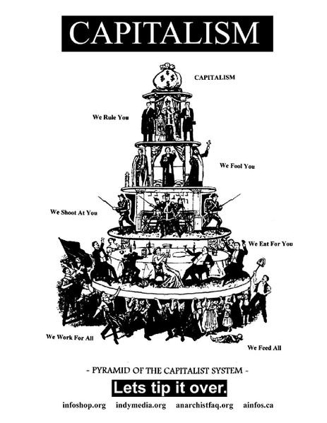 an overview of the capitalism and the history of the united state capitalist regime Many european nations practice welfare capitalism, a system that is concerned with the social welfare of the worker, and includes such policies as state pensions, universal healthcare, collective.