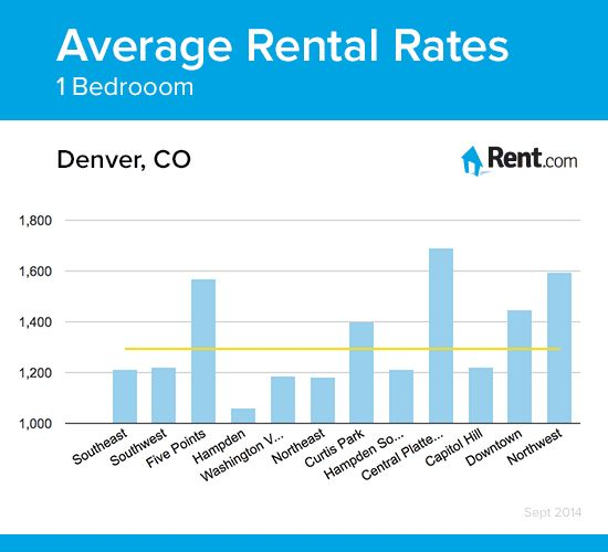 Average rental rates for a one bedroom apartment in Denver  CO  neighborhoods. 22 best Denver Living images on Pinterest   Renting  Denver and