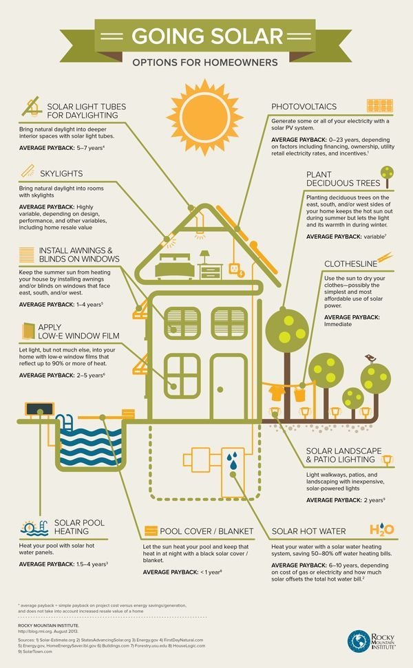"#Solar Energy Homeowners  ""The Rocky Mountain Institute wants to drive efficient use of resources and unlock solutions for the mass market. They put together this stellar guide for homeowners to understand solar options available to them. They even present the average payback period for each item, from PV solar panels to solar pool covers!"" #Infographic."