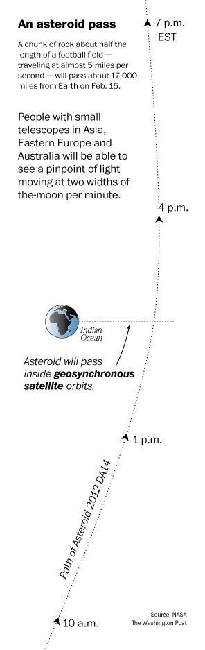 NASA: Asteroid flyby next week will be closest for a space rock so large - inside geosynchronous satellite orbits