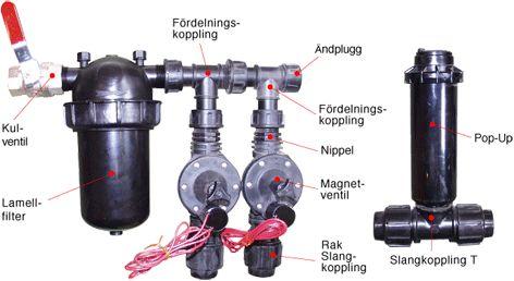 Trädgårdsbevattning sprinkler - Företagsgruppen Trädgårdsteknik - tel. 0431-222 90