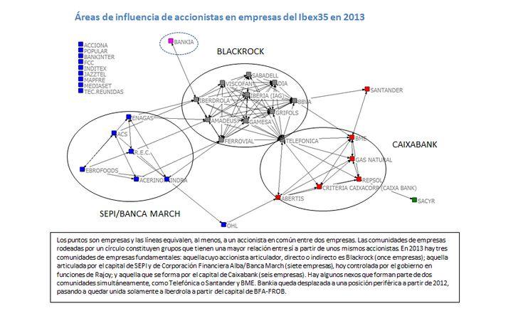 CNA: De como gracias a las Privatizaciones y a la Crisis provocada por ellos, SIÓN se ha hecho con el IBEX 35