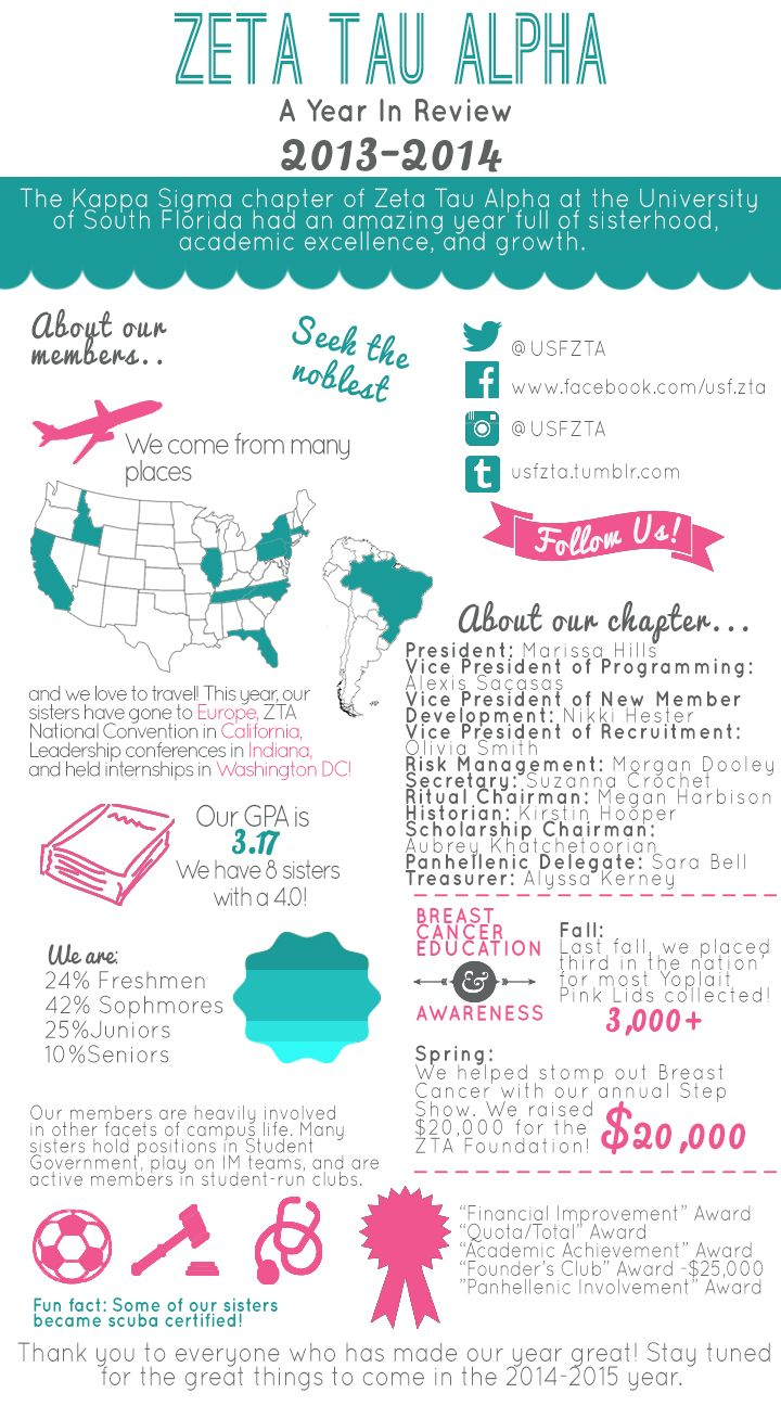 98 best tri sigma images on pinterest phi mu sorority life and awesome infographic from kappa sigma chapter about its year in review nice work ladies buycottarizona