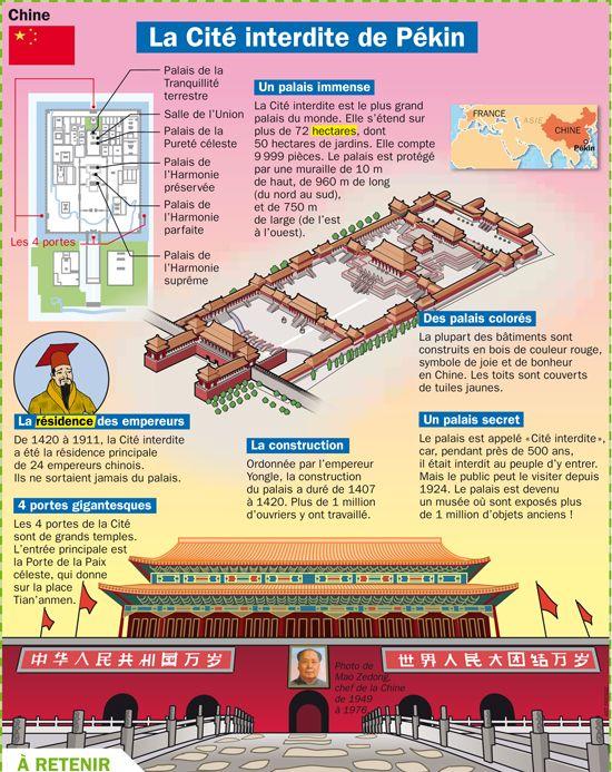 Fiche exposés : La cité Interdite de Pékin - Chine