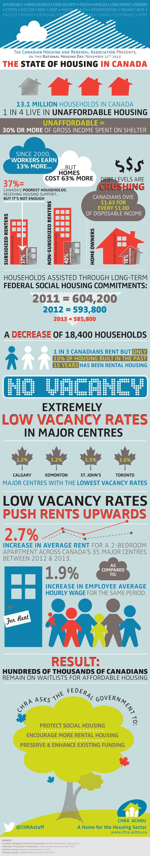 Infographic Wednesday - The State of Housing In Canada http://www.homelesshub.ca/blog/infographic-wednesday-state-housing-canada
